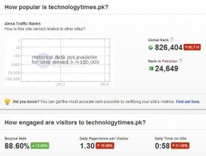 Top 20 technology websites in Pakistan