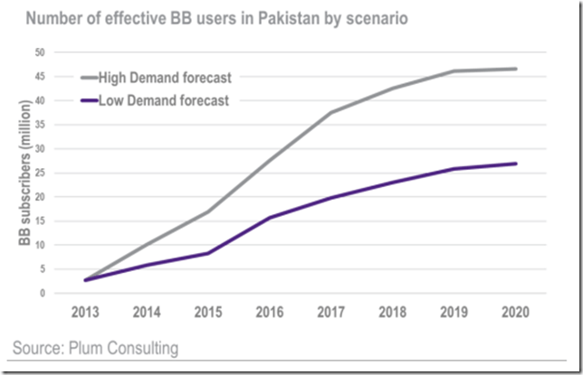 BroadbandPakistan