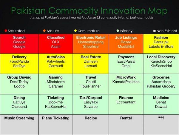 Startup-Opportunities-in-Pakistan-2014