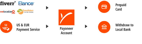Payoneer Process