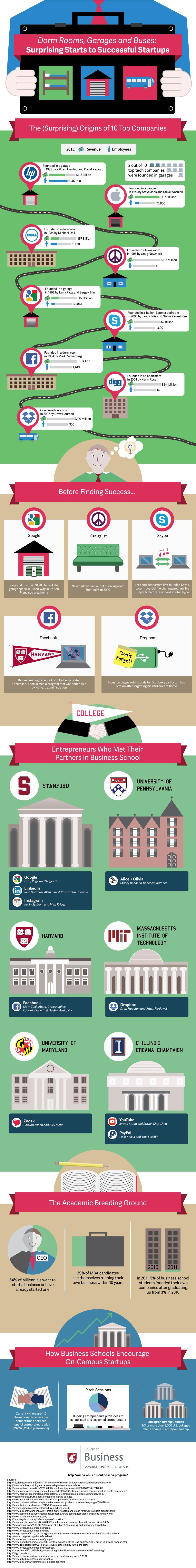 surprising-startups
