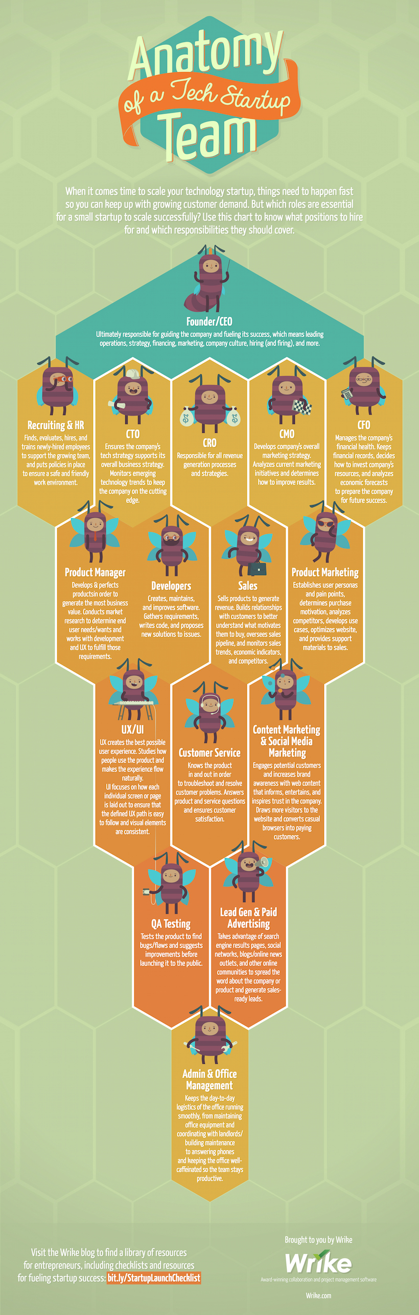 Anatomy of a Tech Startup Team (Infographic) - PakWired - Latest ...