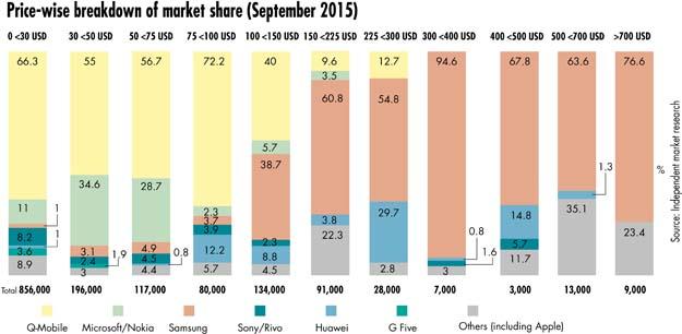 SmartPhone-Market-1