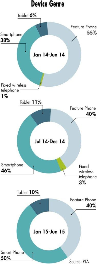 SmartPhone-Market-2