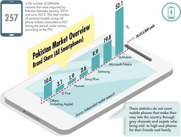 SmartPhone-Market-3