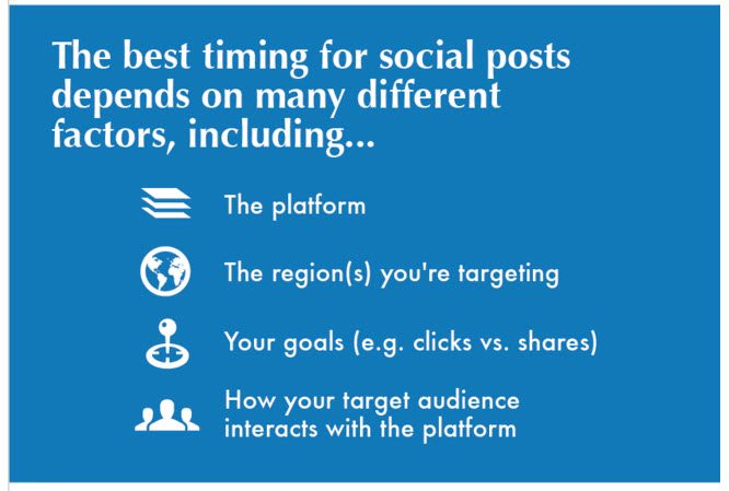 Best Timing for Social Posts