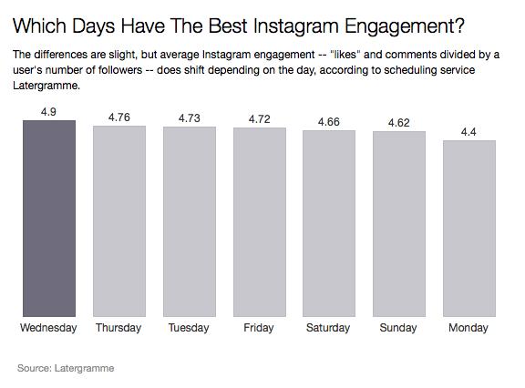 Best-days-to-post-on-instagram-social-media-engagement