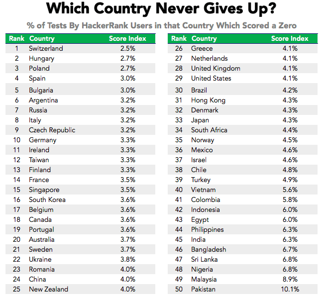 Programming Olympics: Which country would win the competition?