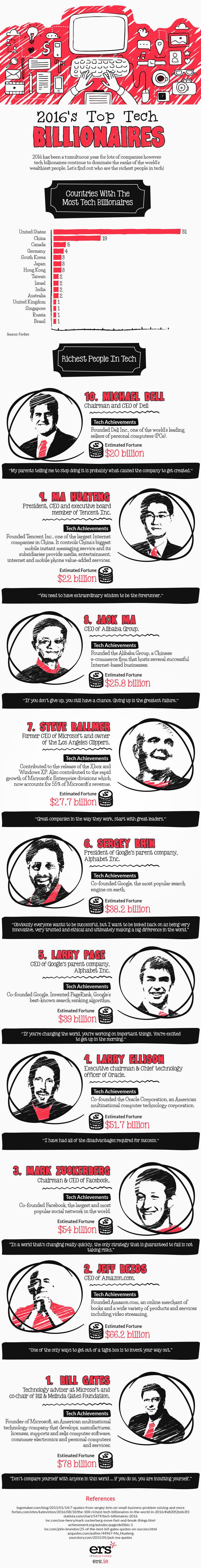 1478284584_2016-top-ten-billionaires-infographic-1
