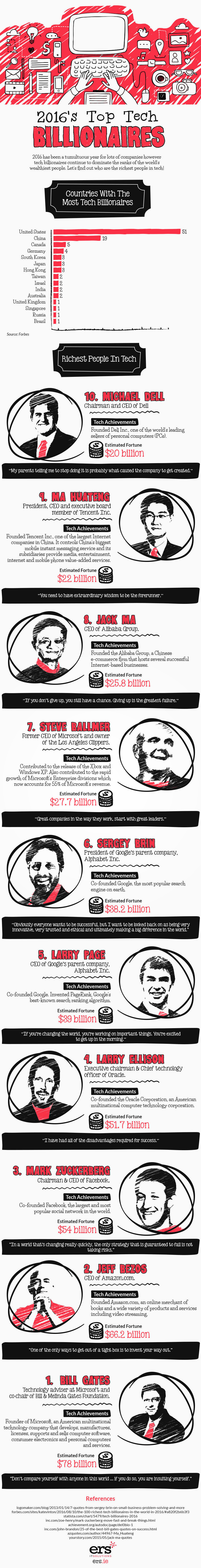1478284584_2016-top-ten-billionaires-infographic-1
