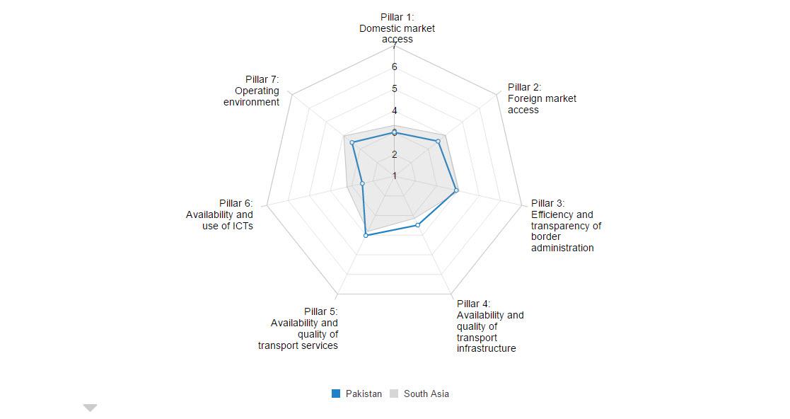 ETI Pakistan Economy Profile