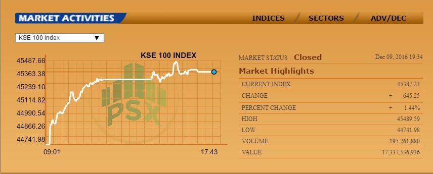 KSE-100 at Highest Ever
