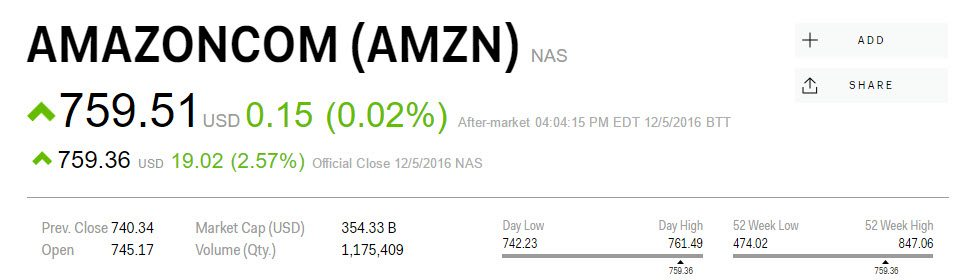 Amazon Go - Amazon Shares