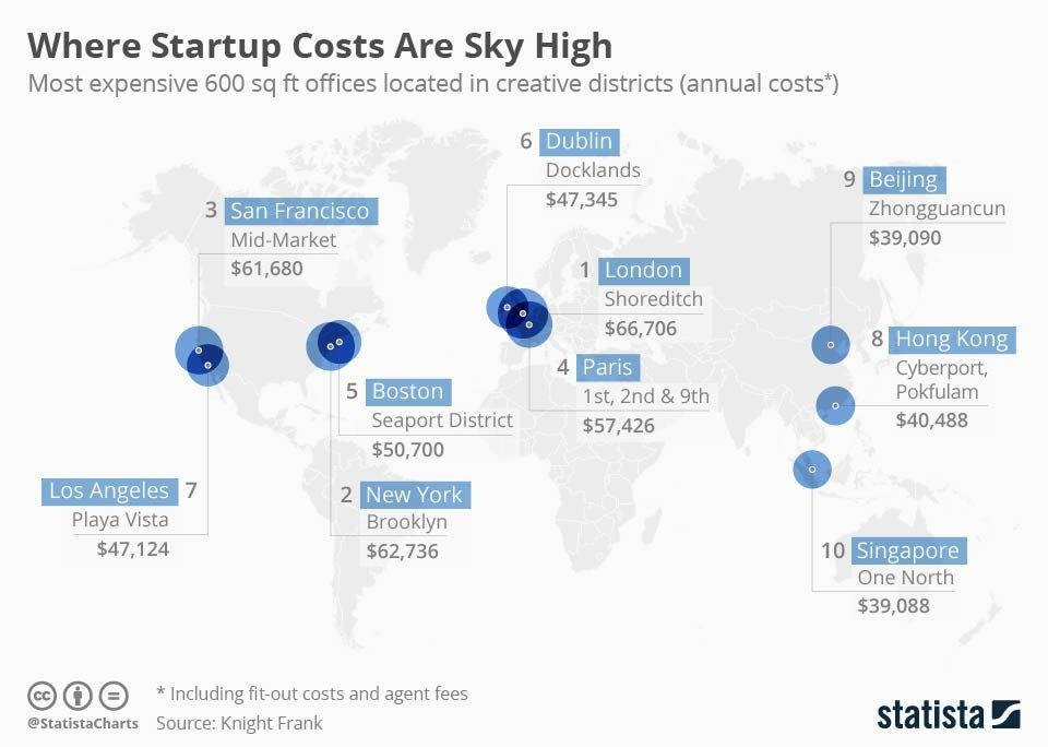 Most Expensive Cities for Start-ups
