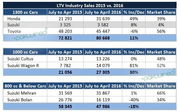 overall veiw of pakistan automobile industry Receive supply/demand analysis of current markets for paint and coatings industry overall demand from 2016 to 2021 will such as automotive.