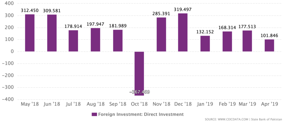 2018 - 2019 FDI In Pakistan