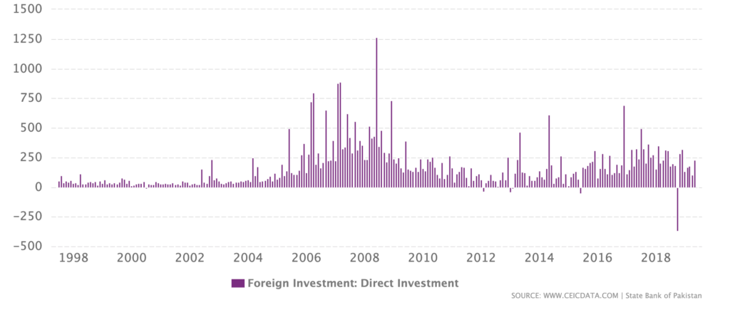 July 1997 to May 2019 FDI in Pakistan