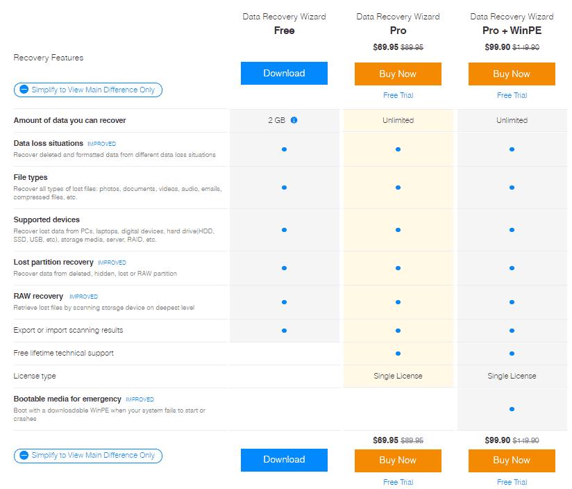 EaseUS Data Recovery Wizard Price Chart Screenshot - PakWired