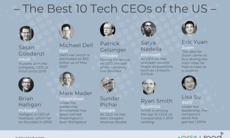 Top Tech CEOs
