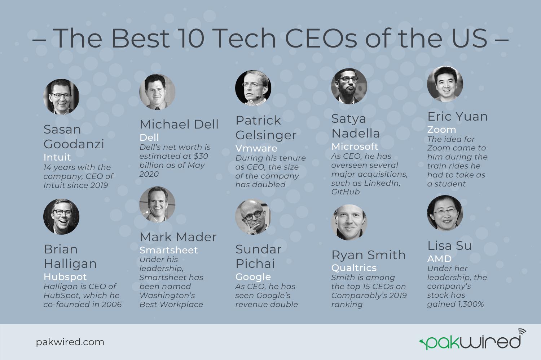 Top Tech CEOs