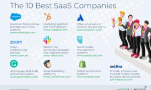Best SaaS Companies in 2021